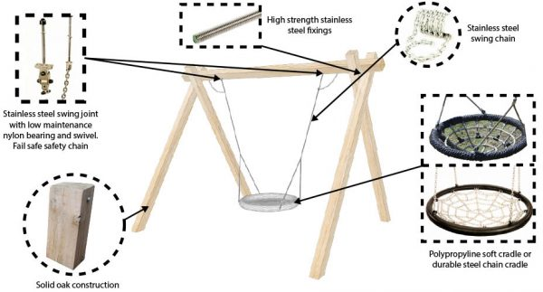 Group Swing Components